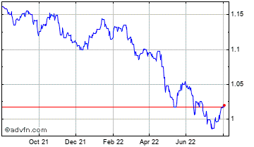 1 Year UK Sterling vs Cayman Islands Do Chart