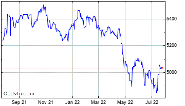 1 Year UK Sterling vs Madagascar Ariary Chart