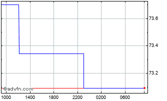 Intraday UK Sterling vs Macedonia Denar Chart