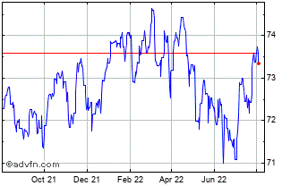 1 Year UK Sterling vs Macedonia Denar Chart