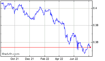 1 Year UK Sterling vs Maltese Lira Chart
