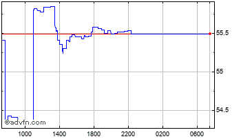 Intraday UK Sterling vs Mauritius Rupee Chart
