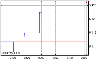 Intraday Sterling vs MYR Chart