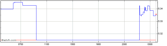 Intraday Sterling vs MYR  Price Chart for 23/4/2021