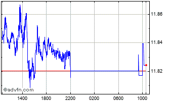 Intraday Sterling vs NOK Chart