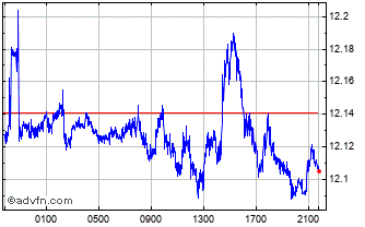 Intraday UK Sterling vs Norwegian Krone Chart