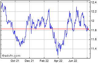 1 Year UK Sterling vs Norwegian Krone Chart