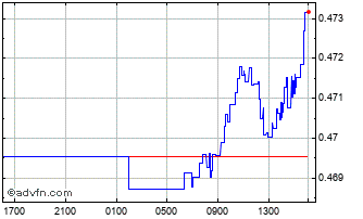 Intraday UK Sterling vs Oman Riyal Chart