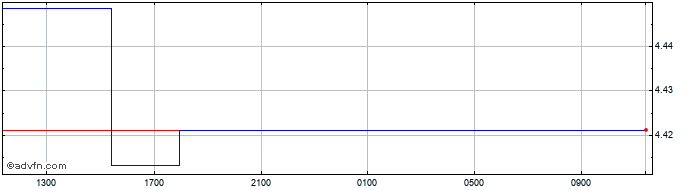 Intraday Sterling vs QAR  Price Chart for 11/7/2020