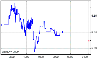 Intraday UK Sterling vs New Romania Leu Chart