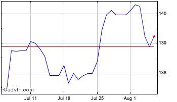 1 Month UK Sterling vs Serbia Dinar Chart