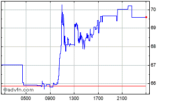 Intraday Sterling vs RUB Chart