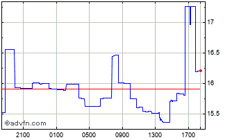Intraday Sterling vs SCR Chart