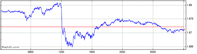 Intraday Sterling vs SGD  Price Chart for 06/8/2020