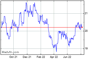 1 Year UK Sterling vs Swaziland Lilange Chart
