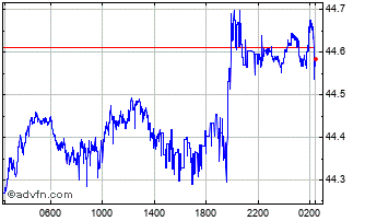 Intraday Sterling vs THB Chart