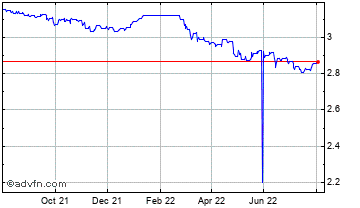 1 Year UK Sterling vs Tonga Isl Paanga Chart