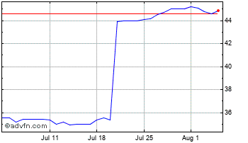 1 Month UK Sterling vs Ukraine Hryvnia Chart