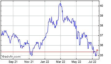 1 Year UK Sterling vs Ukraine Hryvnia Chart