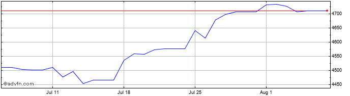 1 Month Sterling vs UGX  Price Chart