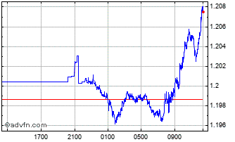 Intraday Sterling vs US Dollar Chart