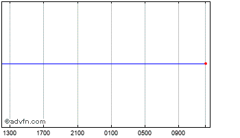Intraday UK Sterling vs South African Ran Chart
