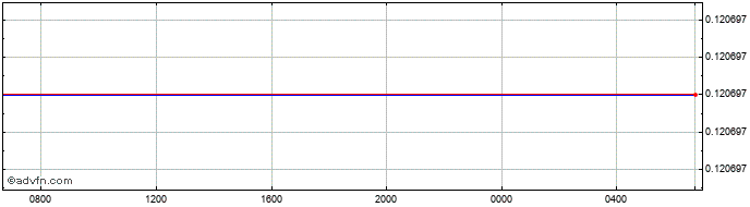Intraday GHS vs Euro  Price Chart for 30/10/2020