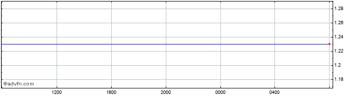 Intraday GIP vs US Dollar  Price Chart for 03/6/2020