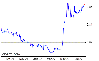 1 Year Hong Kong Dollar vs China Yuan R Chart