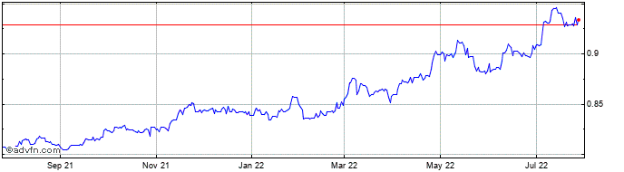 1 Year HKD vs DKK  Price Chart