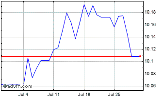 1 Month HKD vs INR Chart