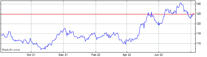 1 Year HKD vs NOK  Price Chart