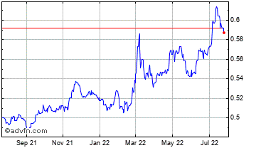 1 Year Hong Kong Dollar vs Poland Zloty Chart