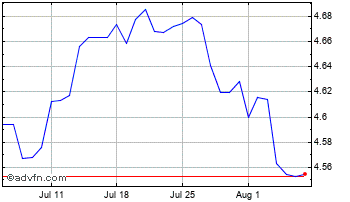 1 Month Hong Kong Dollar vs Thai Baht Chart