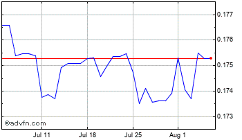 1 Month Croatian Kuna vs Canadian Dollar Chart