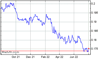 1 Year Croatian Kuna vs Canadian Dollar Chart