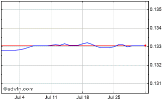 1 Month HRK vs Euro Chart