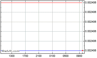 Intraday Hungary Forint (B) VS Swiss Franc Spot (Huf/Chf) Chart