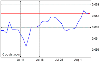 1 Month Hungary Forint vs Czech Republic Chart