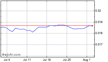 1 Month Hungary Forint vs Danish Krone Chart