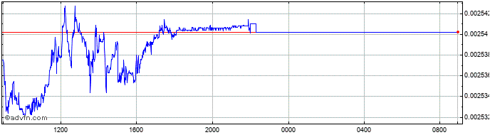 Intraday HUF vs Euro  Price Chart for 14/8/2020