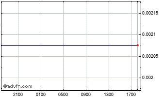 Intraday Hungary Forint (B) VS Pound Sterling Spot (Huf/GBP) Chart