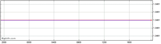 Intraday Hungary Forint vs Poland Zloty R  Price Chart for 18/10/2019