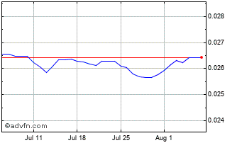 1 Month Hungary Forint vs Swedish Krona Chart