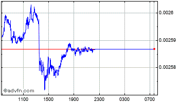 Intraday Hungary Forint (B) VS United States Dollar Spot (Huf/USD) Chart