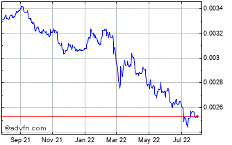 1 Year Hungary Forint (B) VS United States Dollar Spot (Huf/USD) Chart