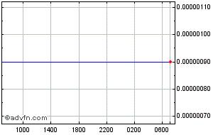 Indonesian Rupiah Vs Australian Dollar Price History Historical