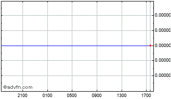 Intraday Indonesian Rupiah vs United Stat Chart