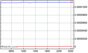 Intraday Indonesian Rupiah vs South Afric Chart
