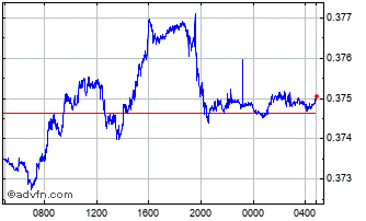 Intraday Israel New Shekel vs Canadian Do Chart